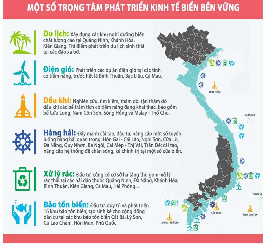 Các trọng điểm phát triển kinh tế biển Việt Nam trong 5 năm tới